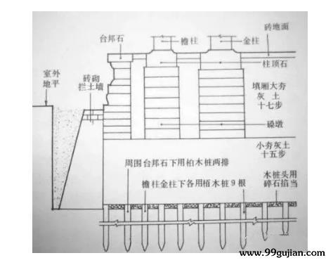 古建筑台基防水方法