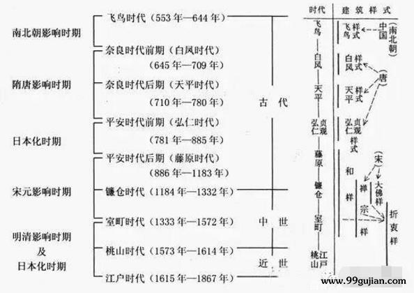 为什么中国古建筑不如日本?日本古建筑的历史发展