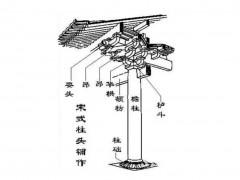 宋式斗拱和清式图片,斗拱外檐斗栱和内檐斗栱的命名和识别及斗拱的发展 (13)